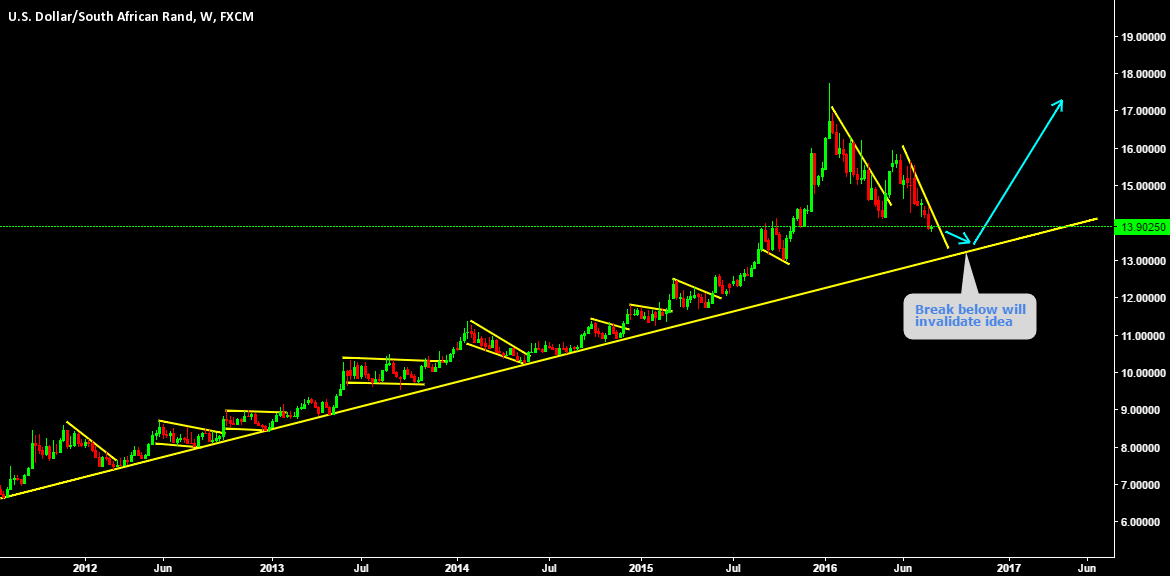 LONG LONG LONG standing trend line about to hit