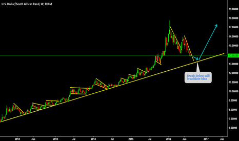 USDZAR: LONG LONG LONG standing trend line about to hit