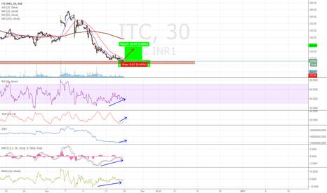 ITC: itc long