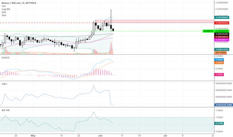 NXSBTC: $NXS - Nexus Daily Chart Bittrex