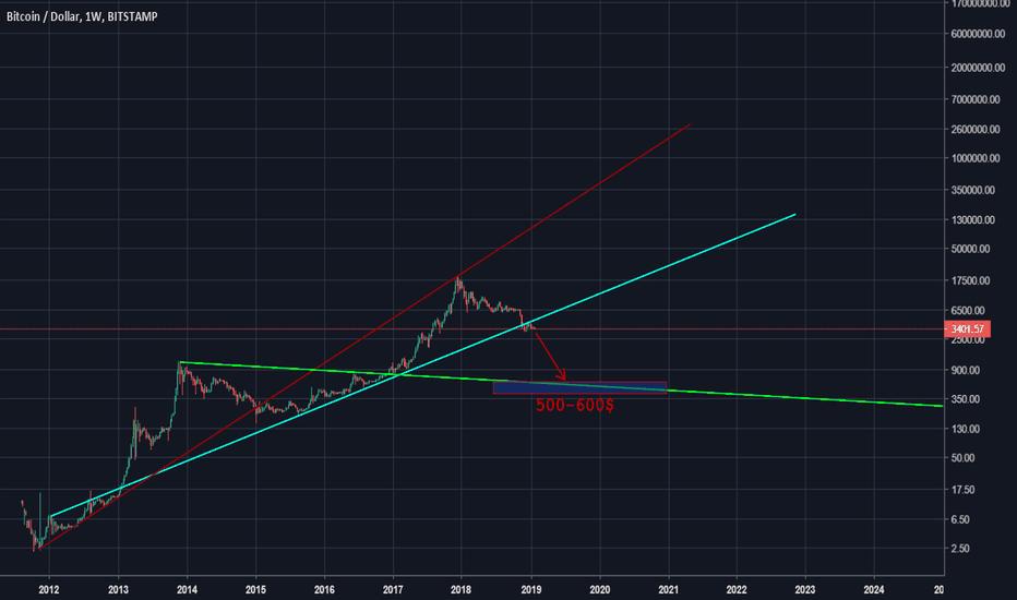 BTCUSD: Bitcoin USD Support