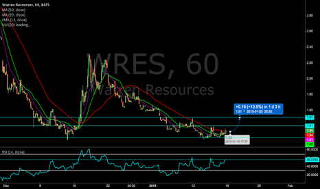 WRES: $WRES Price prediction