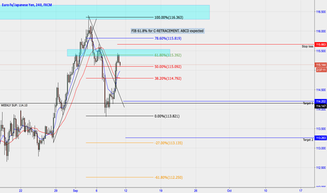 EURJPY: EURJPY H4 ABCD and retesting strong resistance