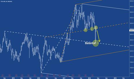 TSLA: TSLA - TESLA Short To The Centerline
