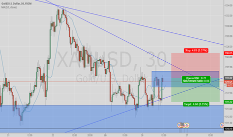 XAUUSD: sell supply zone down trend