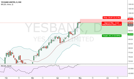YESBANK: YES BANK SELL SETUP
