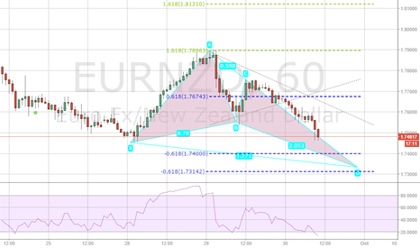 EURNZD: a nice butterfly