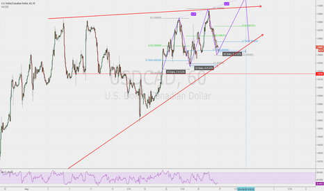 USDCAD: USDCAD Possible 3 Drive inside uptrend triangle RSI Oversold