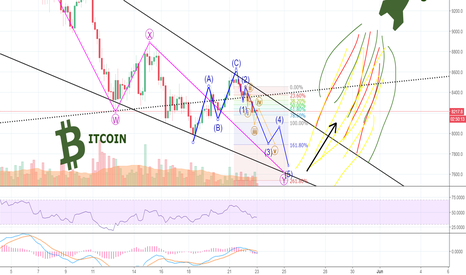 BTCUSD: BITCOIN And The Road To 10,000 USD - THE Most likely Scenario!!