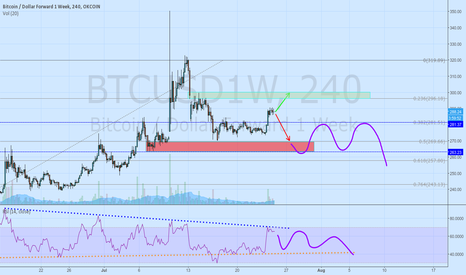 BTCUSD1W: It's now or never for bulls