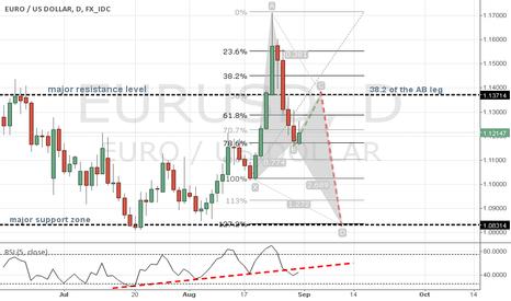 EURUSD: Harmonic analyse EURUSD on daily chart