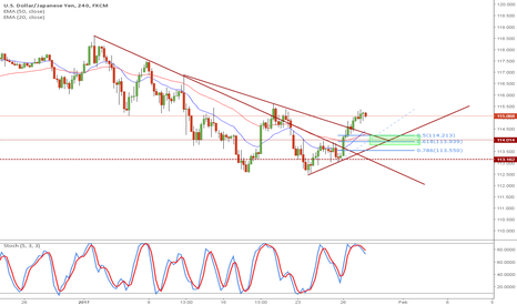USDJPY: USDJPY possible pullback 4hr chart