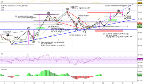 AUDJPY: Bias Long after a correction