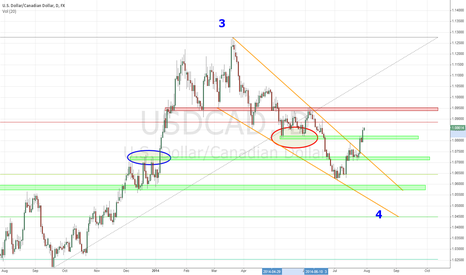 USDCAD: USD/CAD Daily Long Setup