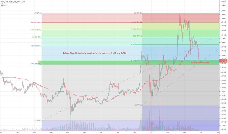 tradingview ripple btc