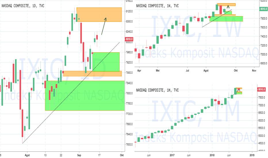 IXIC: PIC Analyst : NYSE NASDAQ : Bullish akan berlanjut