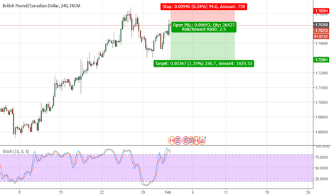 GBPCAD: GCad going short