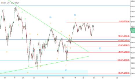 SPX500USD: S&P 500 – Untergang oder nur eine normale Korrektur? (2)