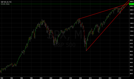 SPX: SPX | God of all shorts
