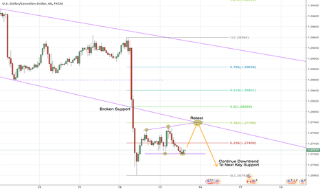 USDCAD: USDCAD Downtrend Continuation 1hr Chart