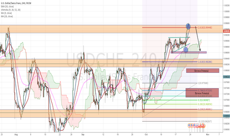USDCHF: USDCHF Outlook
