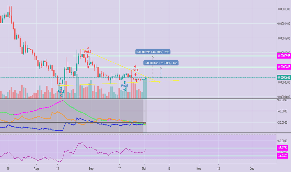 AIONBTC: Looking Forward for a 44% Bounce on $AION. It's a Sure Thing!