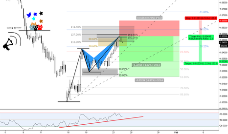 GBPAUD: (4h) Bearish Butterfly @ Previous Structure
