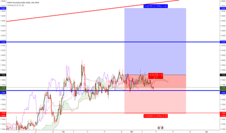 GBPAUD: Long position in the long-term