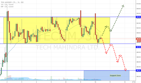 TECHM: Tech Mahindra - Consolidating (What's Next??)