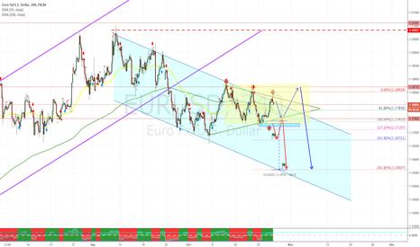 EURUSD: EURUSD - trading plan