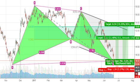 UKOIL: OIL LONG ONCE AGAIN BIG PICTURE