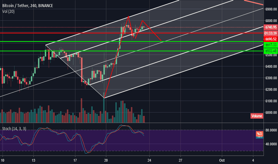 BTCUSDT: 4 hour short pos