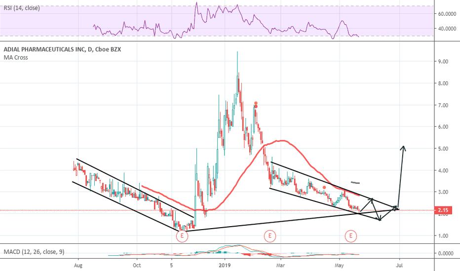 Adil Stock Price And Chart Nasdaq Adil Tradingview