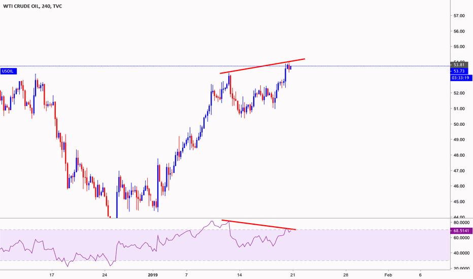 USOIL: OIL RSI Divergence
