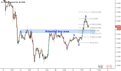 USDJPY: Possibility of wave 5