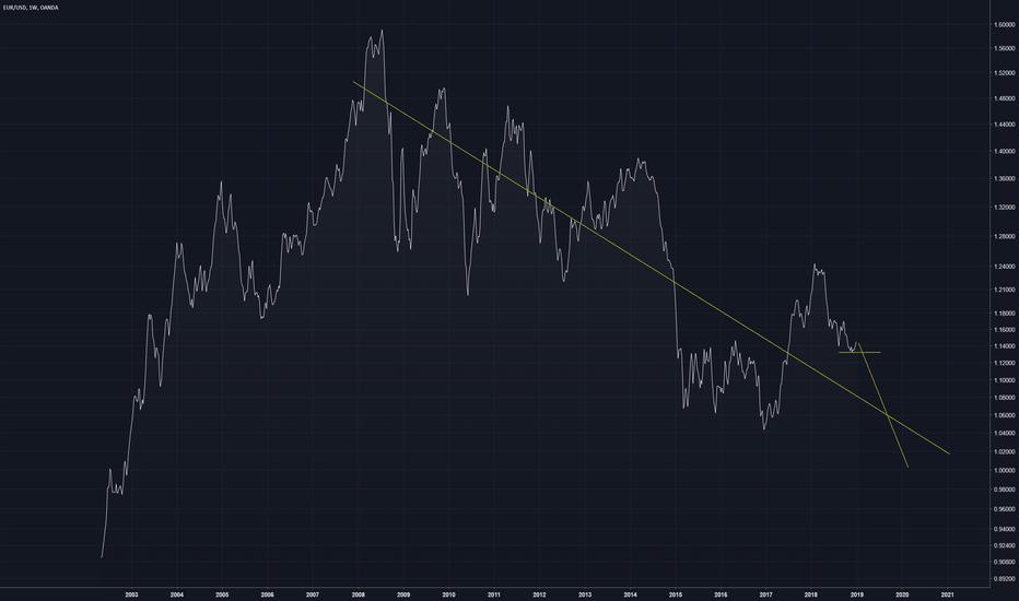 EURUSD: Euro going for dollar parity?