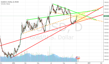 XAUUSD: I see a possibele range for gold