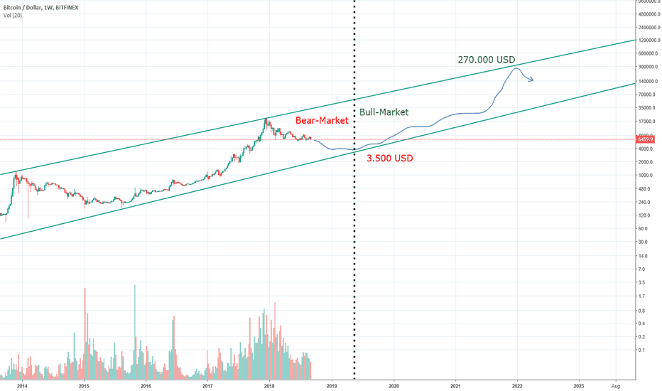 BTCUSD: Expected turnaround in may 2019