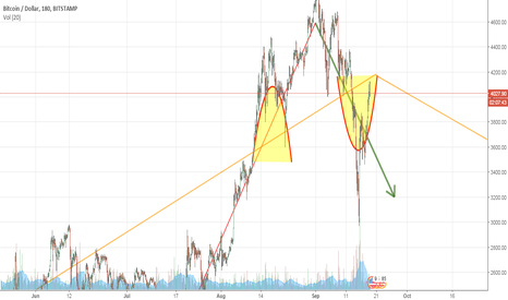 BTCUSD: bitcoin stayed well mannered within symmetry & trend.