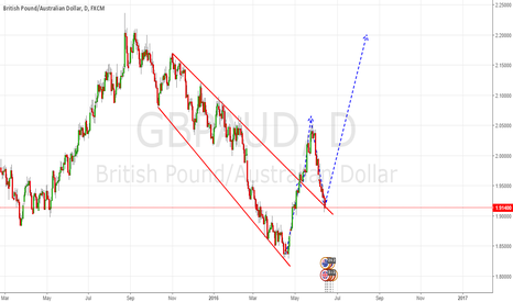 GBPAUD: BREXIT in a few days!!!!