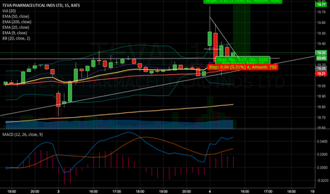 TEVA: TEVA BRAK OUT. Gap up and closed gap. Perfect entry 15 min / 5mi