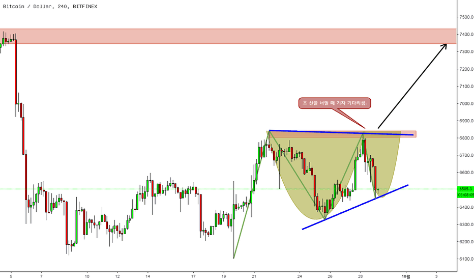 BTCUSD: Cup&handle