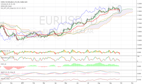 EURUSD: Observation at first supp/res level. Short, but not here.