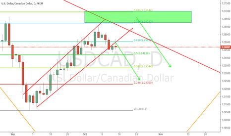 USDCAD: Short from 0.618 or green zone