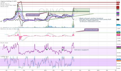 ONVO: Updated chart