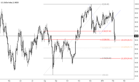 DXY: dollar - just a tip