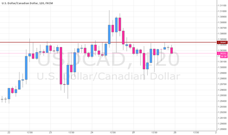 USDCAD: USDCAD Selling on Price Rejection Zone