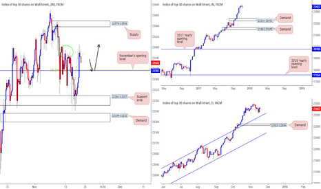 US30: Looking for a bounce from 23392...