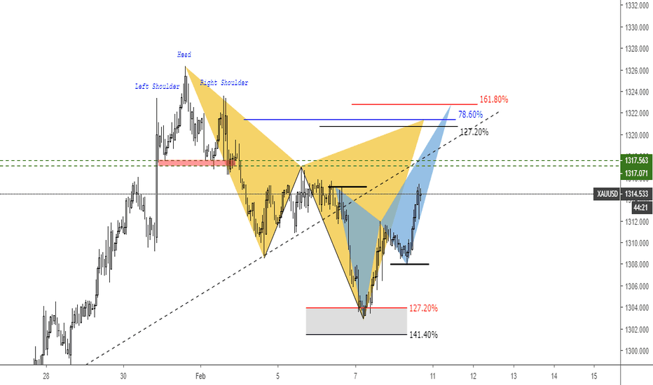 XAUUSD: Gold Potensial Pattern