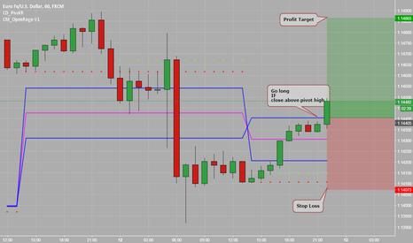 EURUSD: Go long EURUSD on close above Pivot high